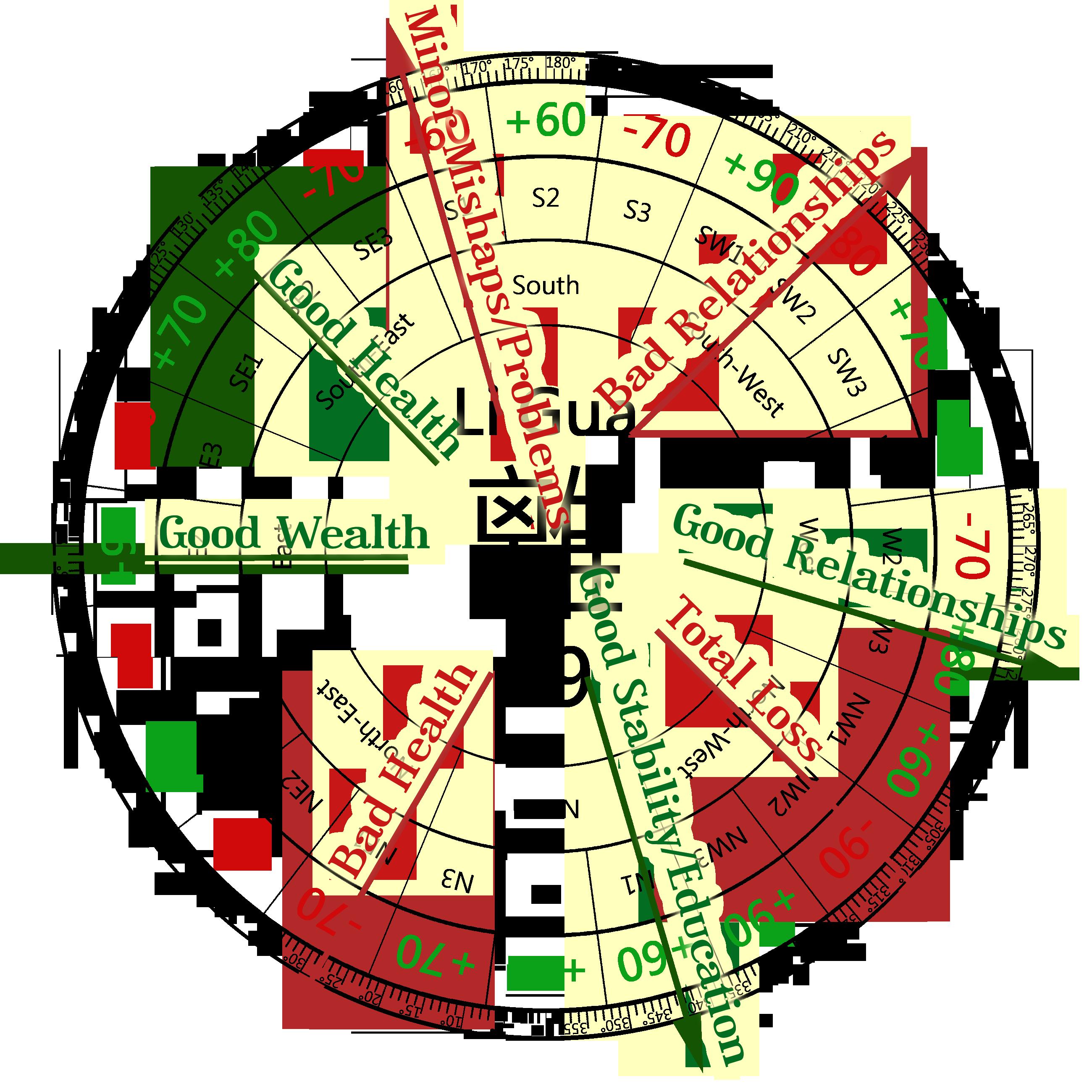 Feng Shui Personal Energy Matrix Example